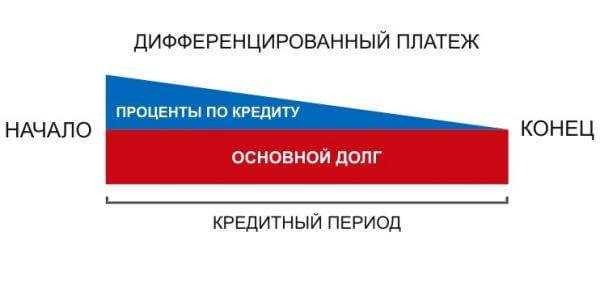 Дифференцированная схема