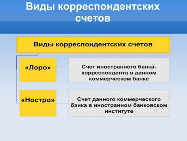 Разновидности корсчетов