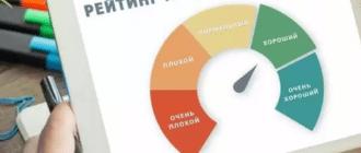 Как быстро поднять низкий кредитный рейтинг, если не дают кредит