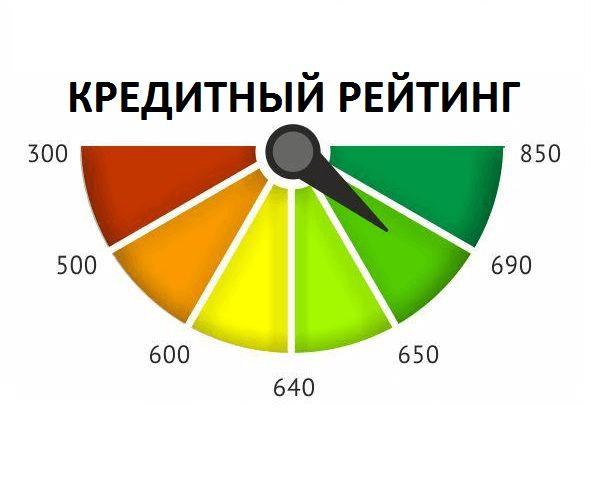 кредитный рейтинг сбербанка